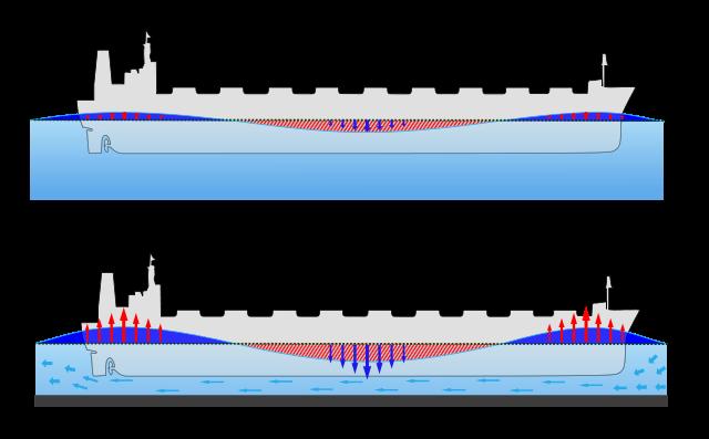 640px-Squat_hydrodynamic_phenomena-tag.svg
